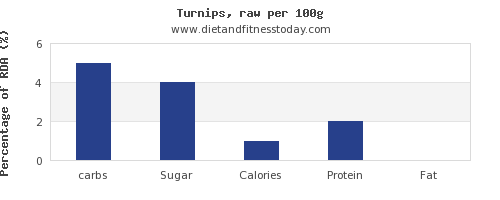 carbs and nutrition facts in turnips per 100g