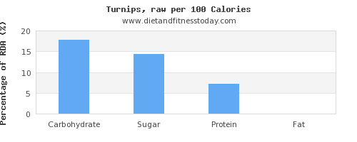carbs and nutrition facts in turnips per 100 calories