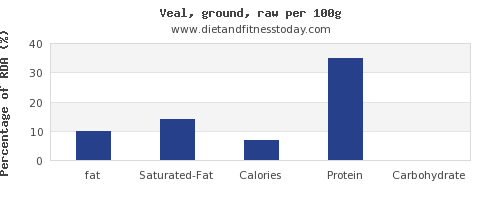 fat and nutrition facts in veal per 100g