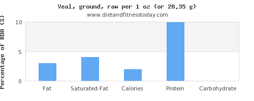 fat and nutritional content in veal