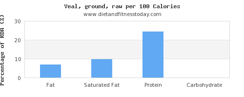fat and nutrition facts in veal per 100 calories