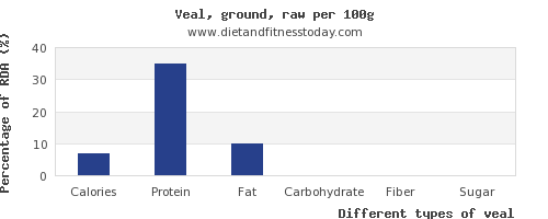 nutritional value and nutrition facts in veal per 100g
