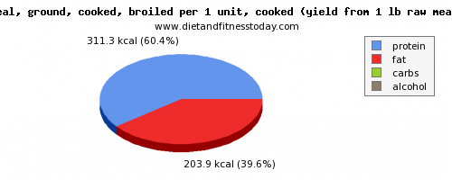 vitamin k, calories and nutritional content in veal