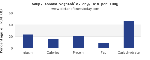 niacin and nutrition facts in vegetable soup per 100g