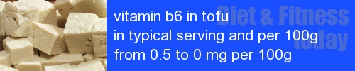 vitamin b6 in tofu information and values per serving and 100g
