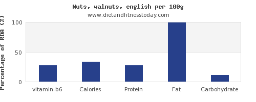 vitamin b6 and nutrition facts in walnuts per 100g