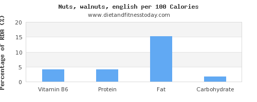 vitamin b6 and nutrition facts in walnuts per 100 calories