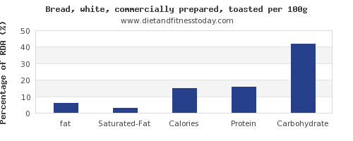 fat and nutrition facts in white bread per 100g