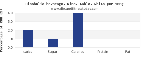 carbs and nutrition facts in white wine per 100g