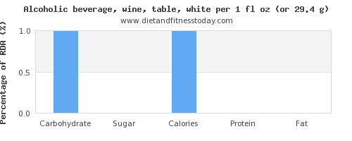 carbs and nutritional content in white wine