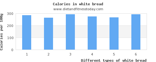 white bread vitamin c per 100g