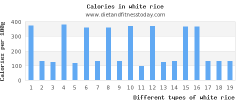 white rice vitamin a per 100g