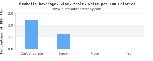carbs and nutrition facts in white wine per 100 calories