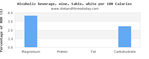 magnesium and nutrition facts in white wine per 100 calories