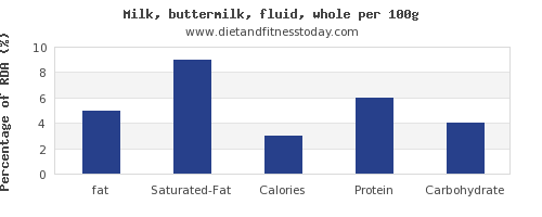 fat and nutrition facts in whole milk per 100g