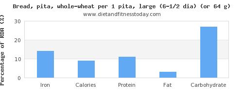 iron and nutritional content in whole wheat bread