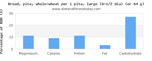 magnesium and nutritional content in whole wheat bread