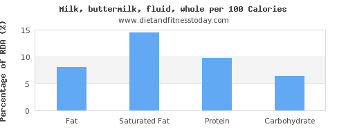 fat and nutrition facts in whole milk per 100 calories