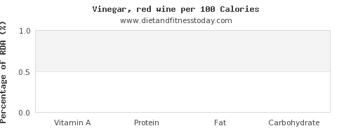 vitamin a and nutrition facts in wine per 100 calories