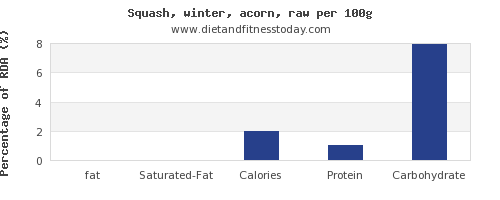 fat and nutrition facts in winter squash per 100g