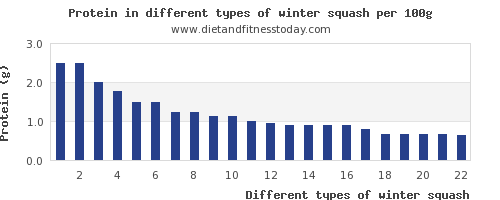 winter squash nutritional value per 100g