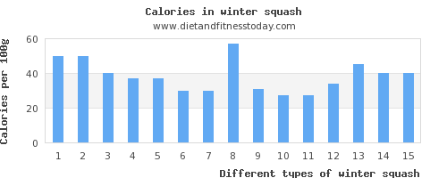 winter squash sugar per 100g