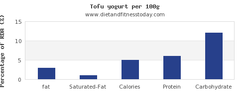 fat and nutrition facts in yogurt per 100g