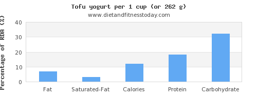 fat and nutritional content in yogurt