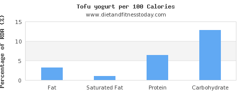 fat and nutrition facts in yogurt per 100 calories