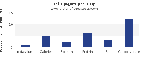 potassium and nutrition facts in yogurt per 100g