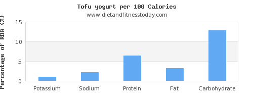 potassium and nutrition facts in yogurt per 100 calories