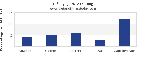 vitamin c and nutrition facts in yogurt per 100g