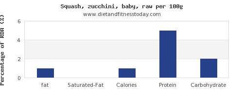 fat and nutrition facts in zucchini per 100g
